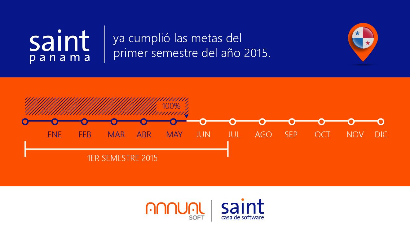 Panamá, ya cumplió las metas del primer semestre de año 2015