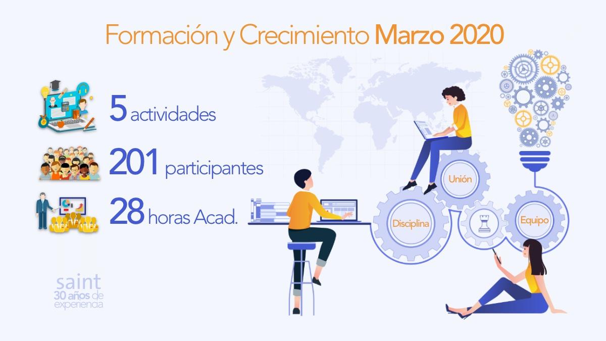 Resumen Formación y Crecimiento Marzo 2020